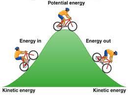 ~ ~ Kinetic Energy ~ ~